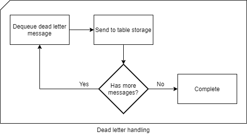 Flow chart describing how messages is sent from the dead-letter queue to the Azure Table Storage table.