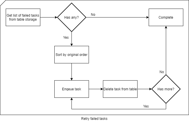Flow chart describing how failed messages are being re-added to the Service Bus queue for retry.