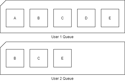 Sample of two queues, each with their own context. One queue with 5 tasks, the other with three different tasks.