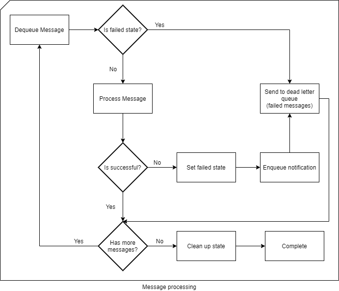 Flow chart describing the message processing and error handling is done.
